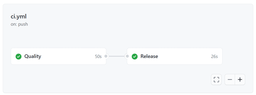 Successful workflow diagram in GitHub actions