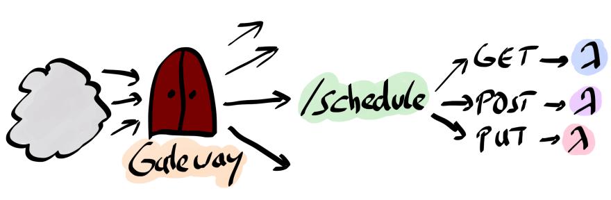 AWS API Gateway in a nutshell