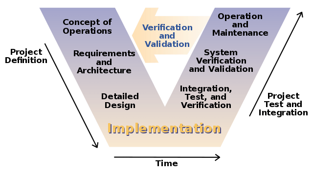 V software development model