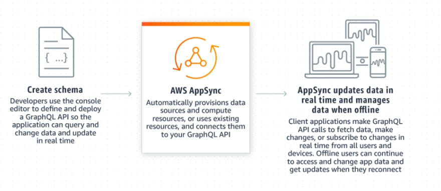 React + GraphQL app with Aws Amplify and AppSync are amazing