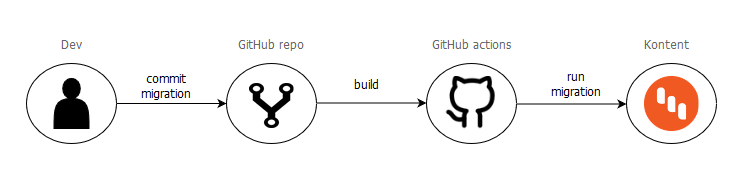 GitHub Actions workflow