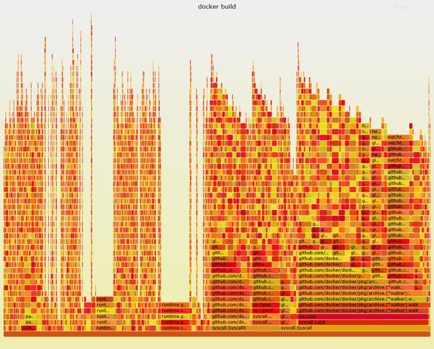 A curious case of slow Docker image builds - DEV Community