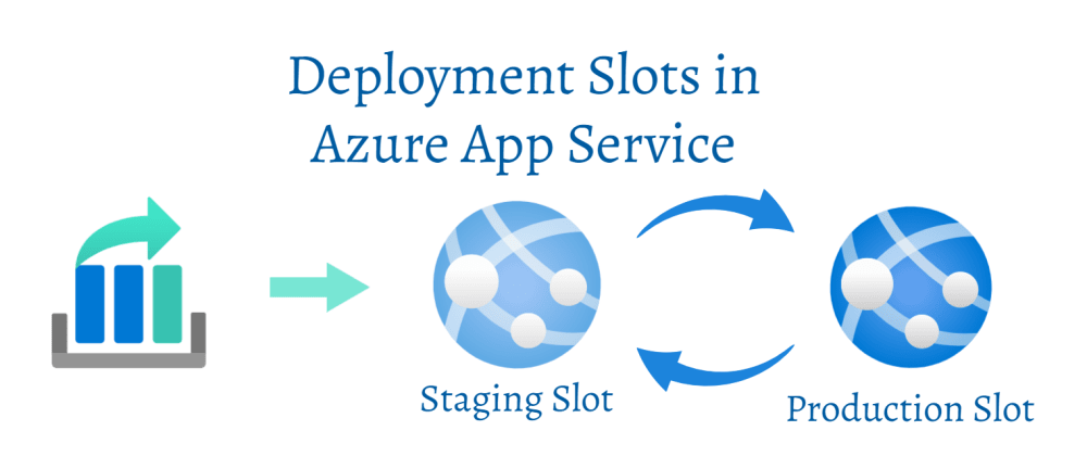 Cover image for Using Deployment Slots with Azure AppService