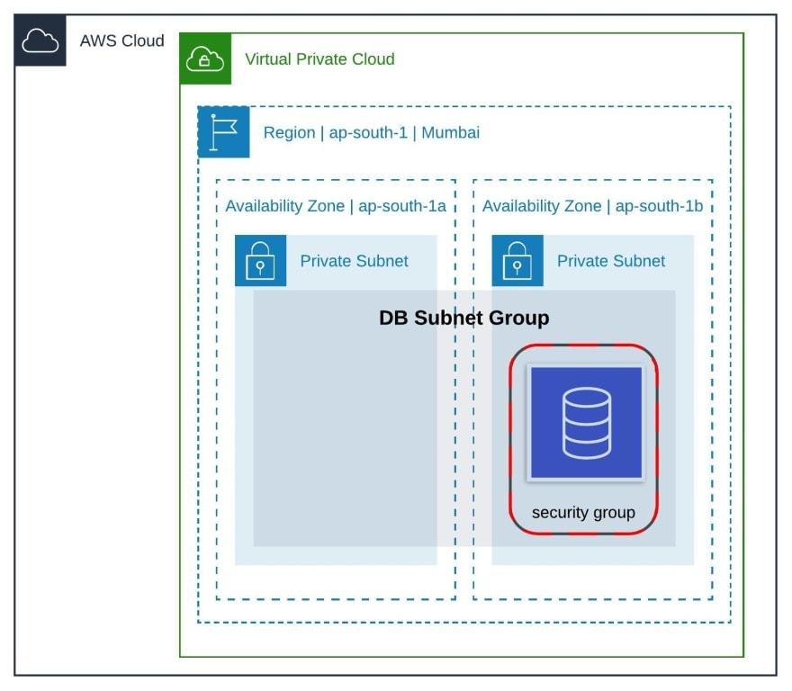 AWS RDS Setup Diagram
