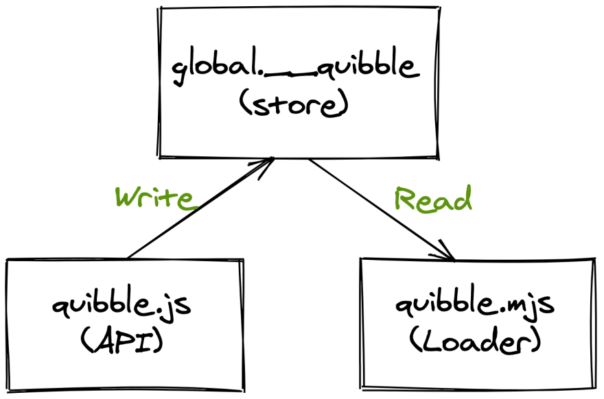 Architecture of ESM support in Quibble