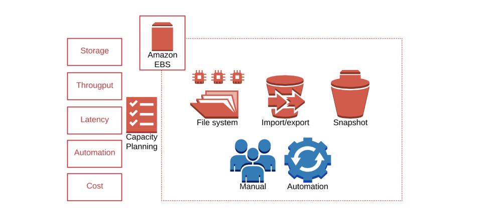 Cover image for The Importance of Capacity Planning for EBS Volumes in AWS