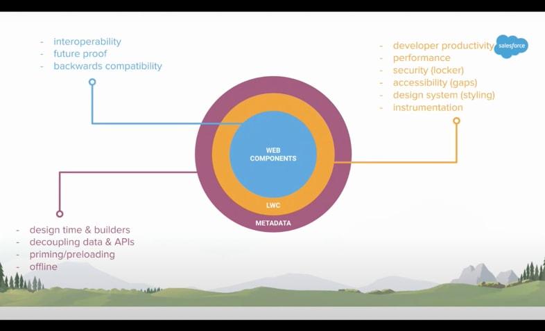 Lightning Web Components Framework