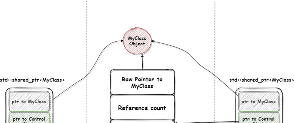 Cover image for Memory management using Smart Pointers in C++ - Part 2