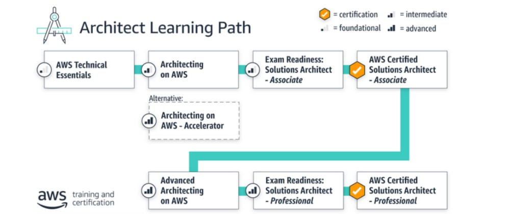 Cover image for My path to AWS Solution Architect- Associate Certification