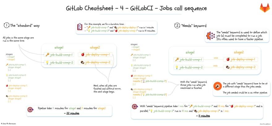 4 - GitLabCI - Jobs call sequence
