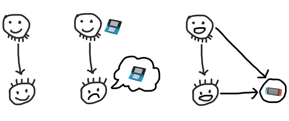 Cover image for Introducing DAG: A simple way to design backend application