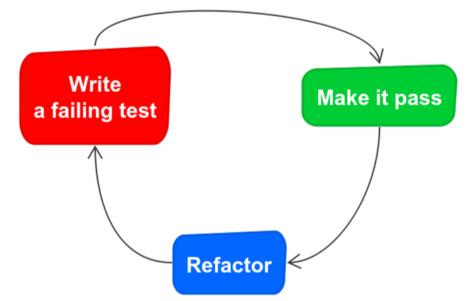 Typical TDD cycle