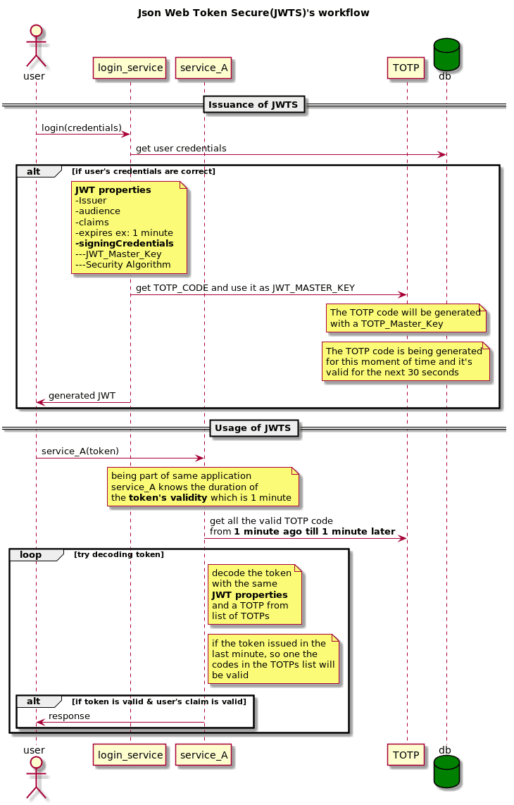 Securing JWT by TOTP, meet the new JWTS - DEV Community
