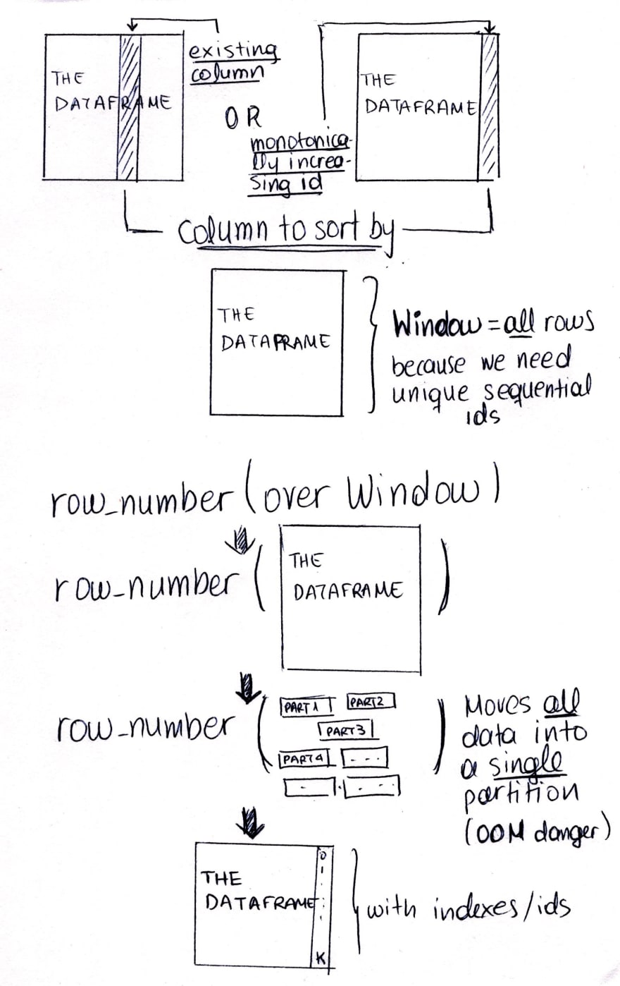 Using row_number() over Window and the OOM danger