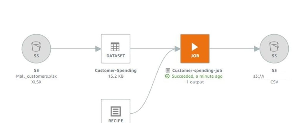 Cover image for Simplify Data Prep with AWS Glue DataBrew