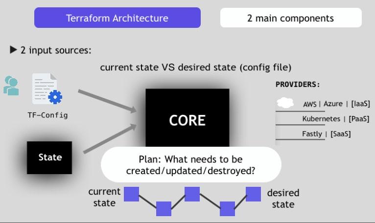 Terraform Architecture