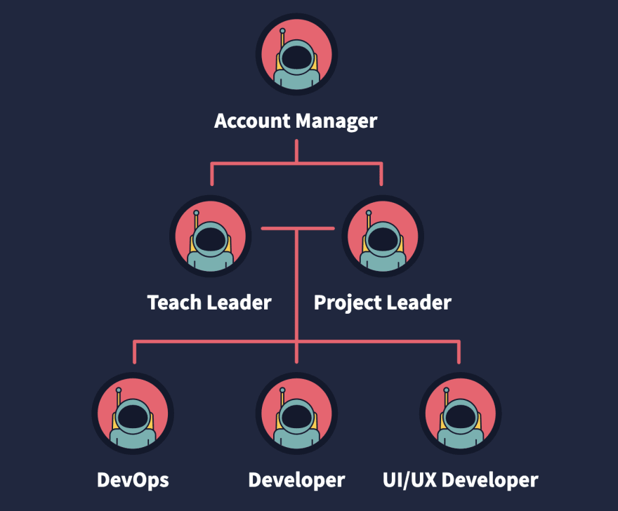 Org chart with astronaut images