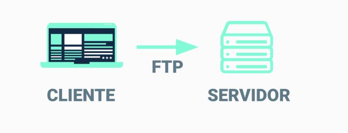 Proceso de despliegue por FTP