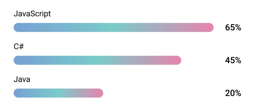 Level bar used for listing skills