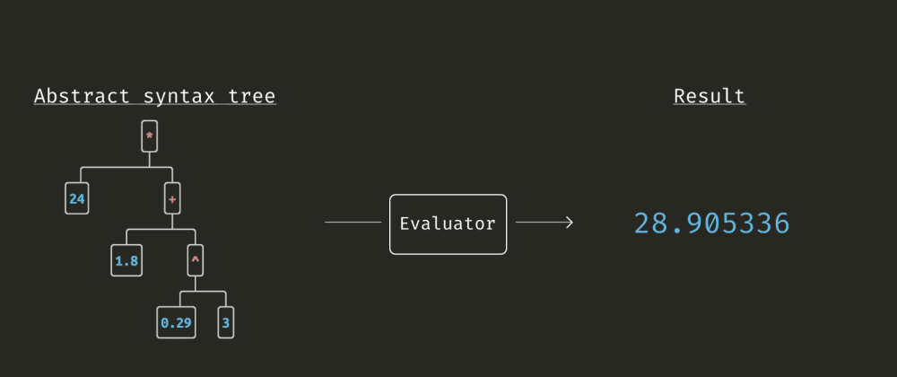 Cover image for AST Evaluator - Expression calculator