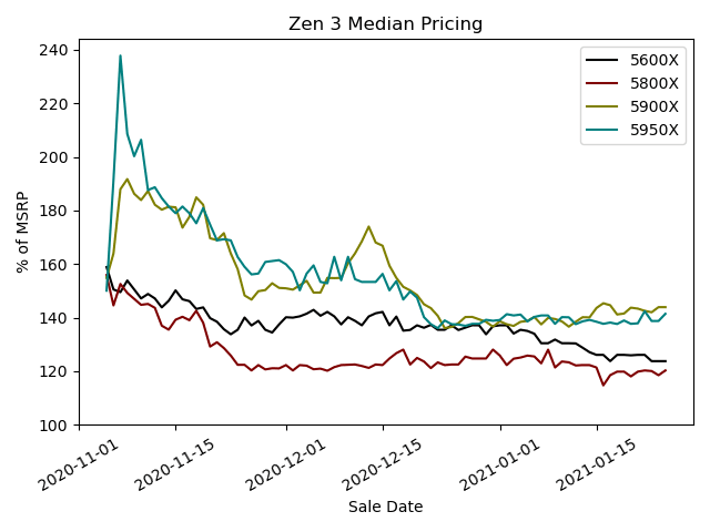 Zen 3 Median Pricing