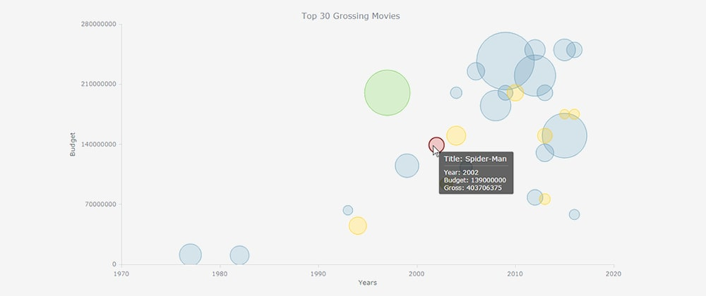Cover image for How to Create JavaScript Bubble Chart [Tutorial][IMDb Data][AnyChart JS]