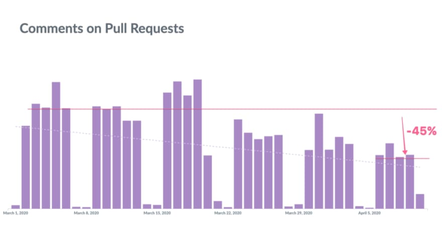 Comments on Pull Requests