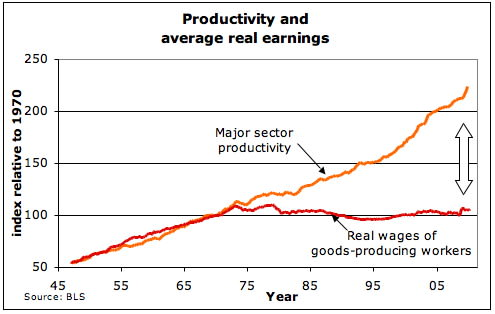 graph showing productivity on an upward trend in the USA from 1940s through the 2000s, while real wages flatline starting in the mid-1970s