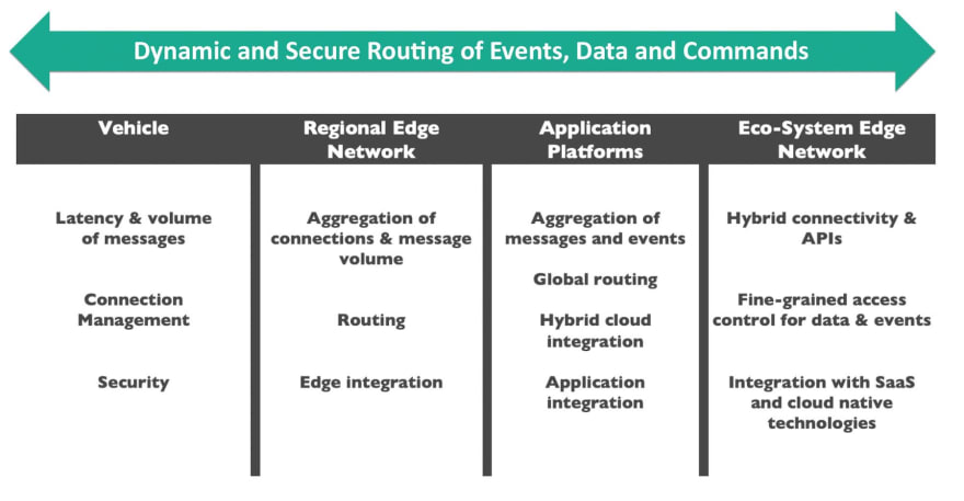 A diagram showing the sequence of events for a connected vehicle initiative: Vehicle, Regional Edge Network, Application Platforms, Eco-System Edge Network