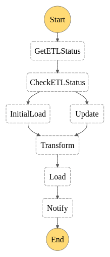 stepfunctions_graph (1)