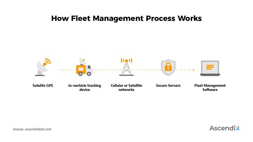 How Fleet Management Software Works