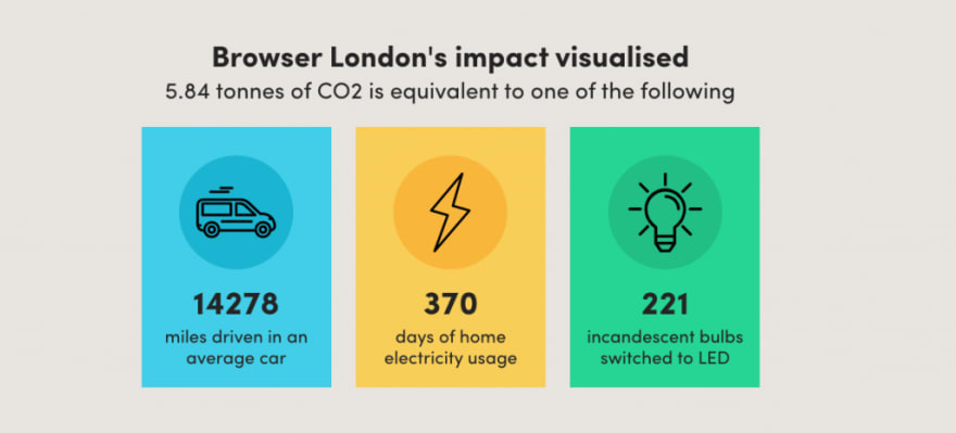 An illustration of Browser London's carbon offsetting impact via Offset Earth