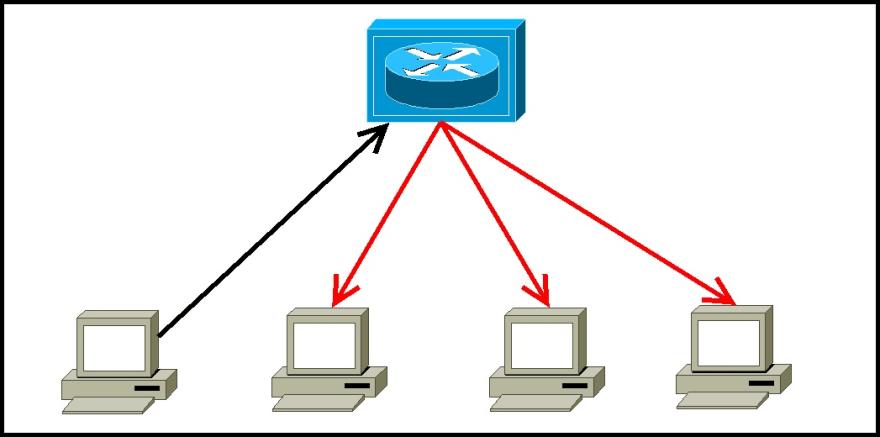 https://geek-university.com/wp-content/images/ccna/how_hub_works.jpg?x13092