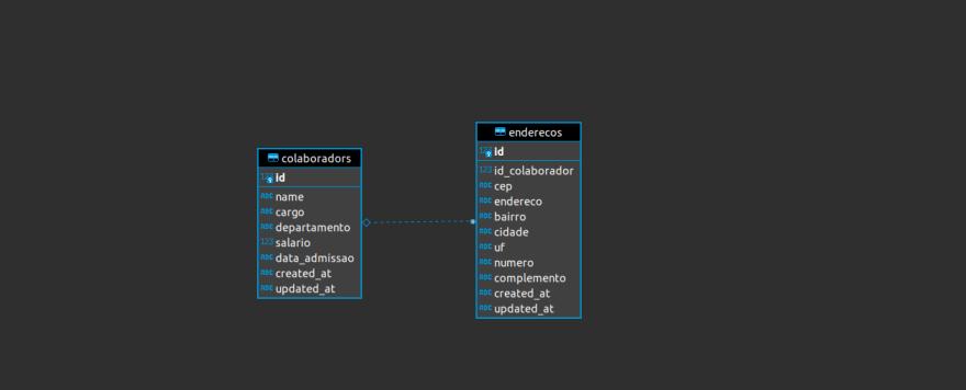 Imagem da modelagem de tabelas no MySql