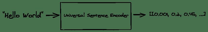 Universal Sentence Encoder applied on Hello World