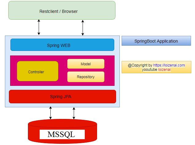 SpringBoot-RestAPIs-Backend-Architecture-Design