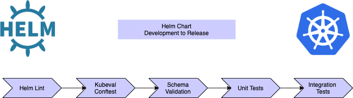 Helm Chart Testing during Development to Release