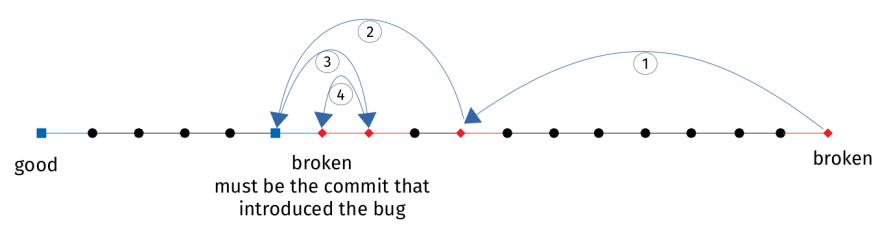 git bisect example