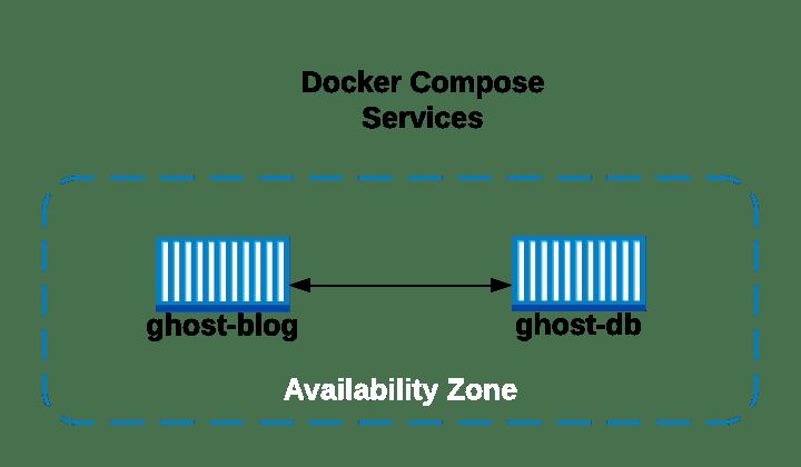 docker compose services