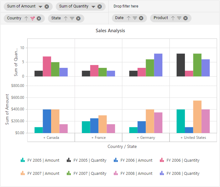 Multiple axes in Pivot Chart