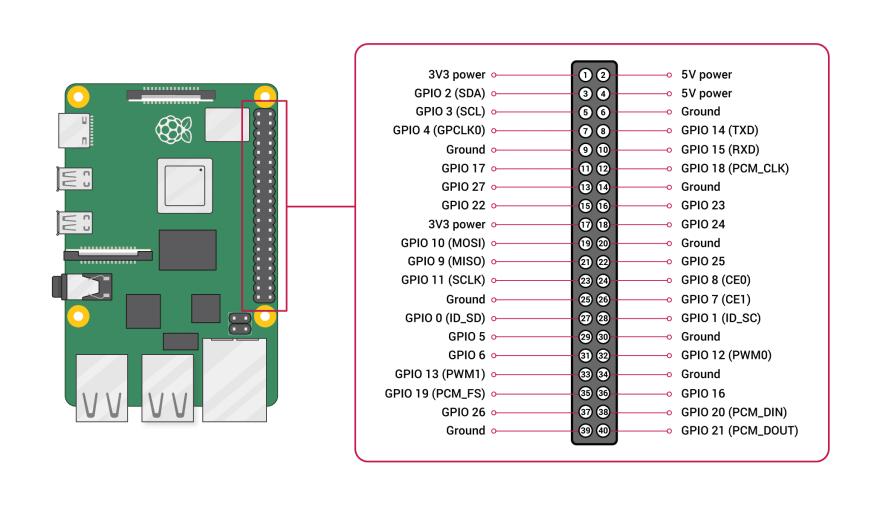 GPIO-Pinout-Diagram-2 (1)