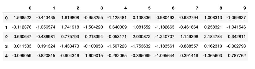 KNN algorithm normalized data frame