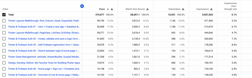 YouTube lifetime views by video