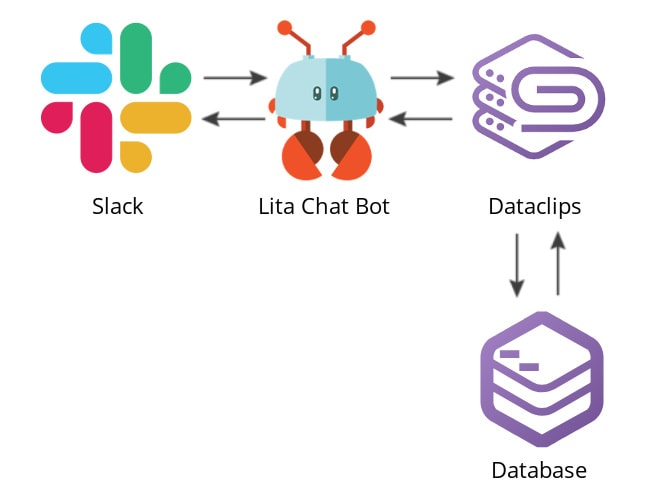 Lita chatbot from Datclips