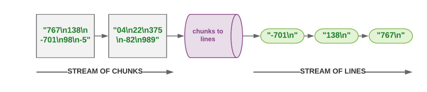 Chunks to Lines