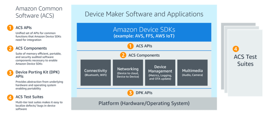 Amazon Common Software Diagram