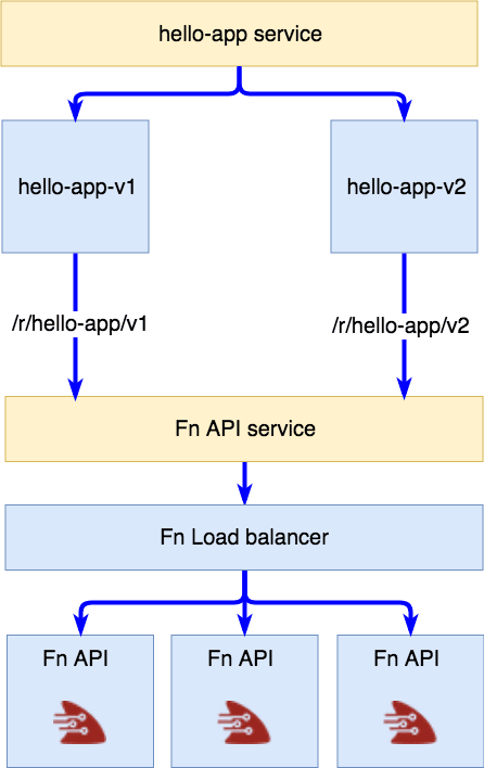 Version specific deployments calling the Fn API service at exact path