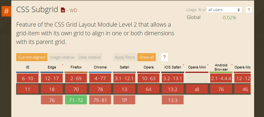css grid of layout