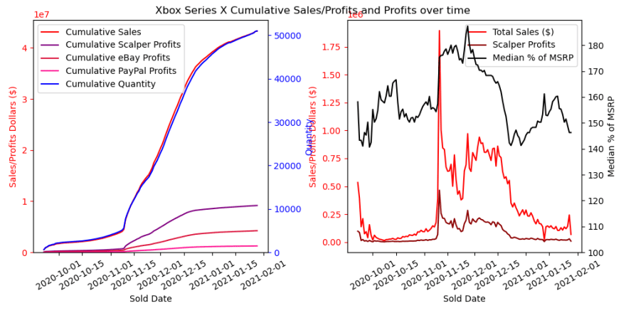 Xbox Series X Cumulative Plot