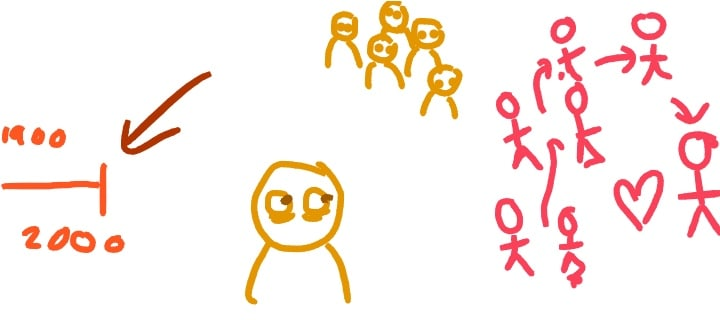 Some Drawful drawings